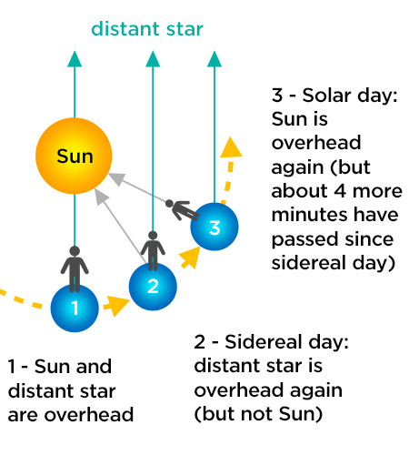 Solar Day vs Sidereal Day